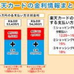 楽天カードの金利を分割からリボまで比較!1番お得な支払方法は?